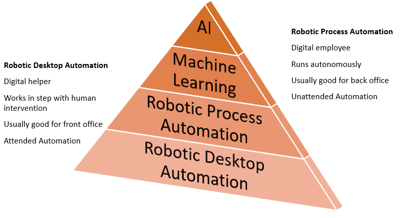 Getting to Know Robotic Process Automation (RPA) | Pyramid