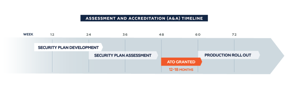 Assessment and Accreditation Timeline